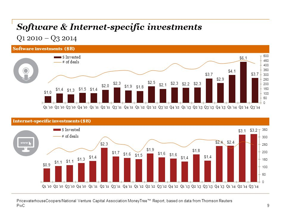 Software & Internet-specific investments