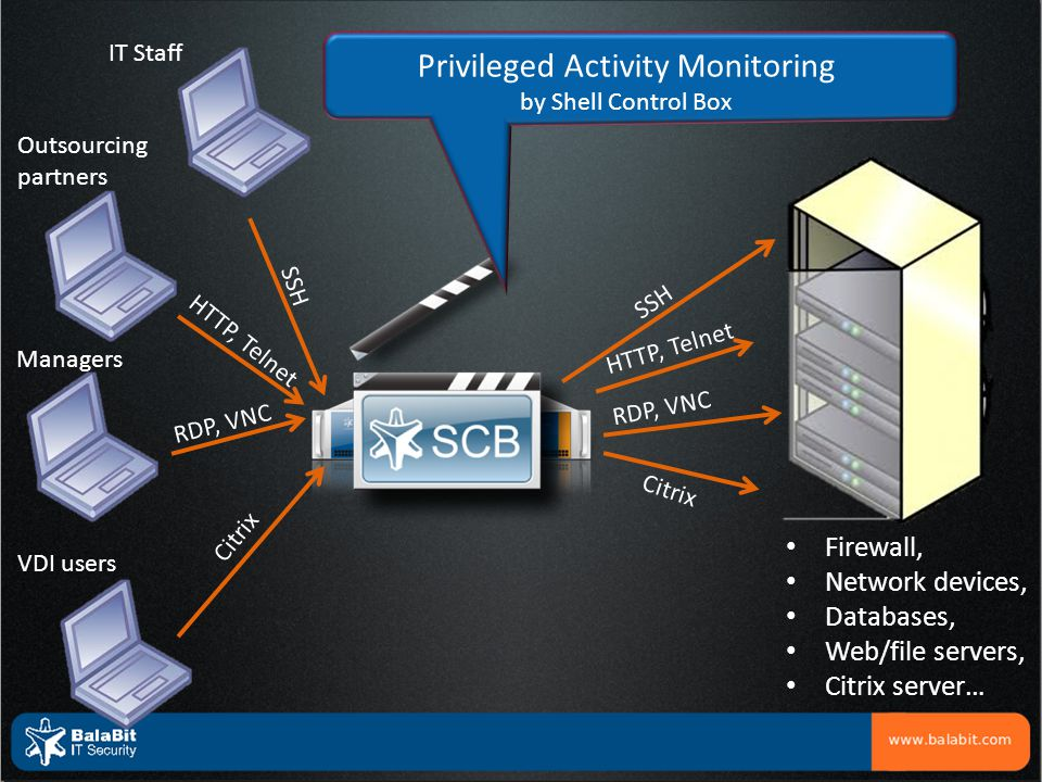 Privileged Activity Monitoring by Shell Control Box