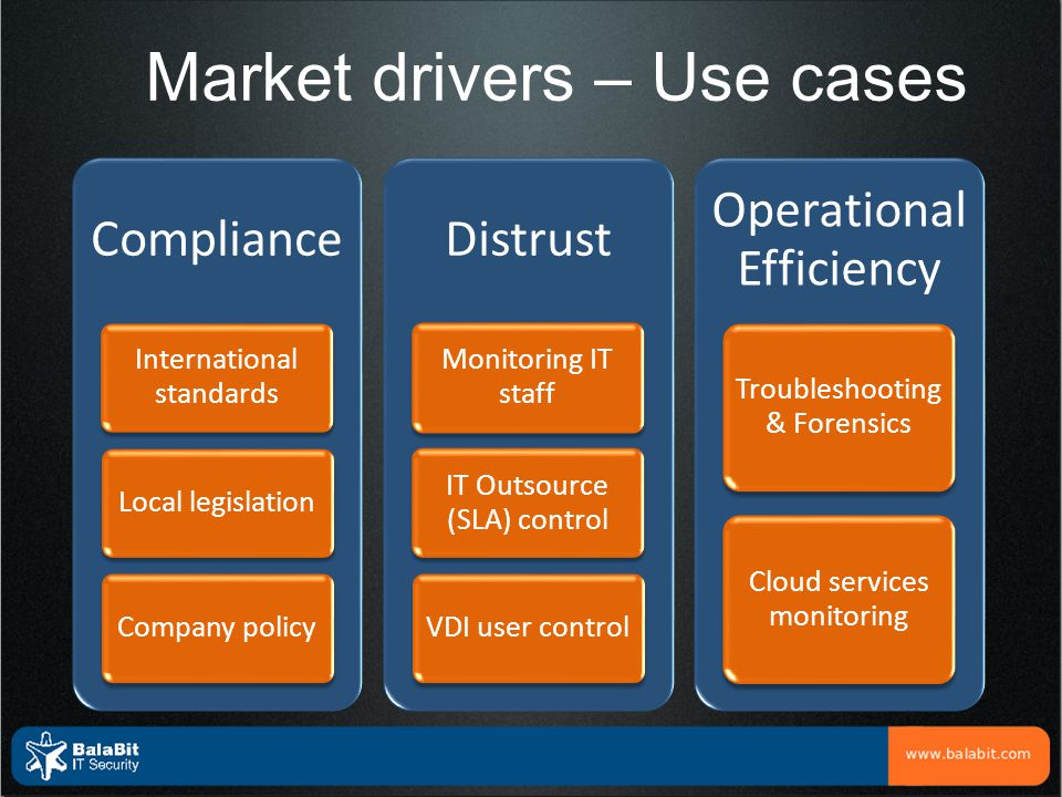 Market drivers – Use cases