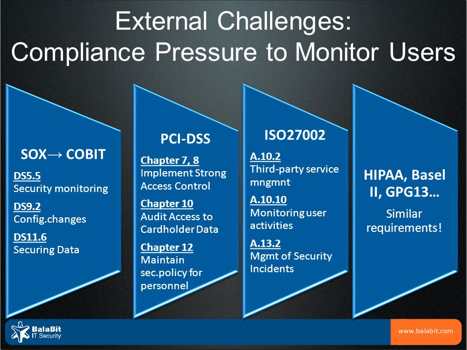 External Challenges: Compliance Pressure to Monitor Users