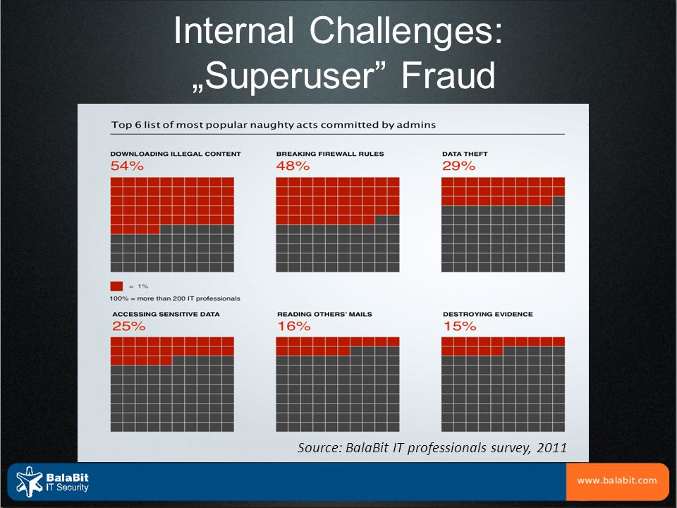 """Internal Challenges: """"Superuser Fraud"""