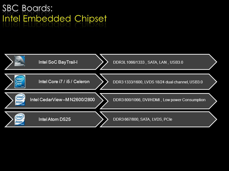 SBC Boards: Intel Embedded Chipset