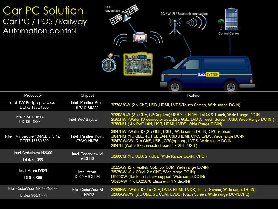 Car PC Solution Car PC / POS /Railway