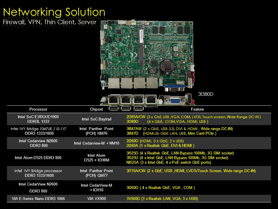 Networking Solution Firewall, VPN, Thin Client, Server 3I380D