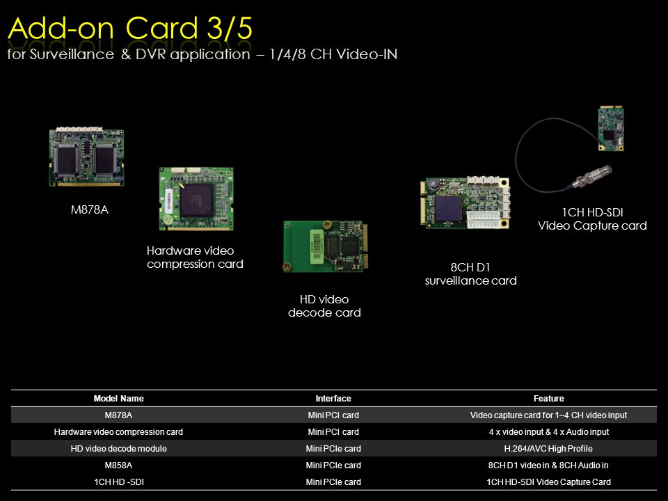 Add-on Card 3/5 for Surveillance & DVR application – 1/4/8 CH Video-IN