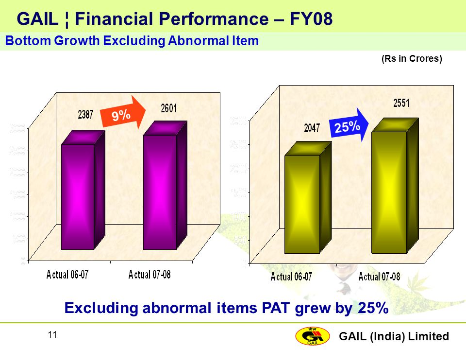 GAIL ¦ Financial Performance – FY08