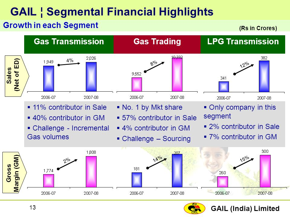 GAIL ¦ Segmental Financial Highlights