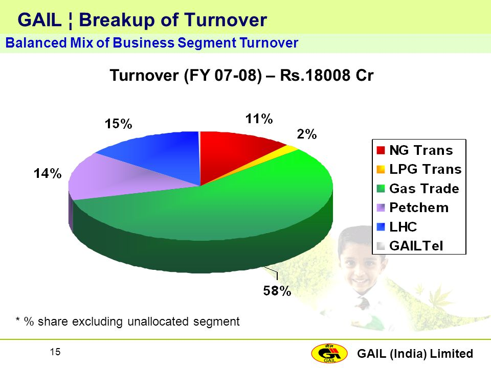 GAIL ¦ Breakup of Turnover