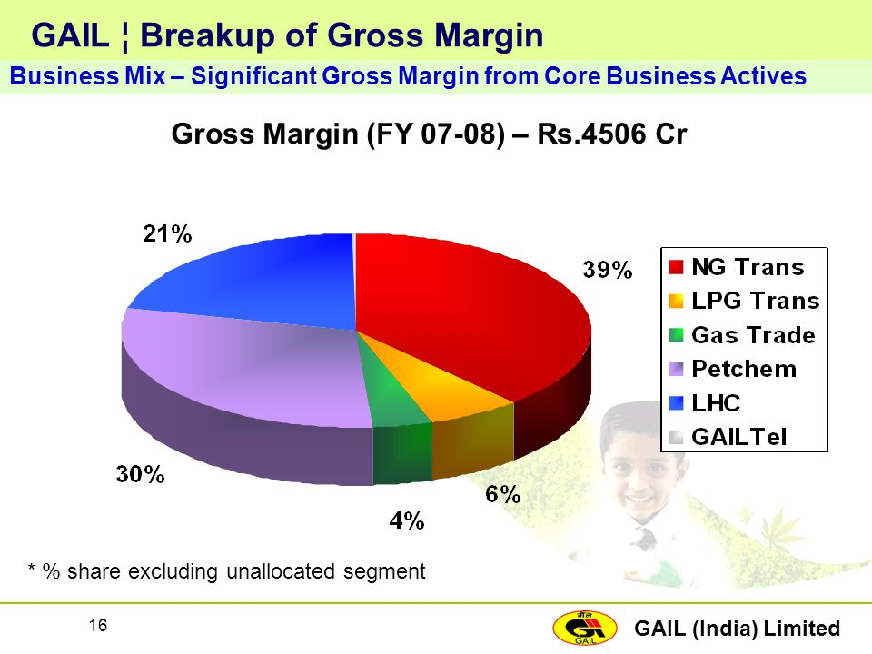 GAIL ¦ Breakup of Gross Margin
