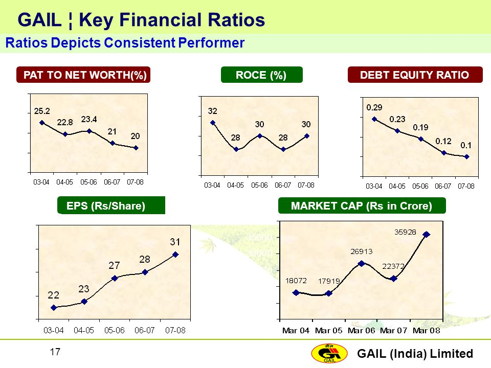 GAIL ¦ Key Financial Ratios