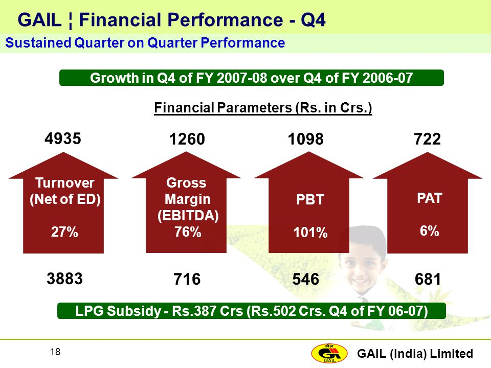 GAIL ¦ Financial Performance - Q4