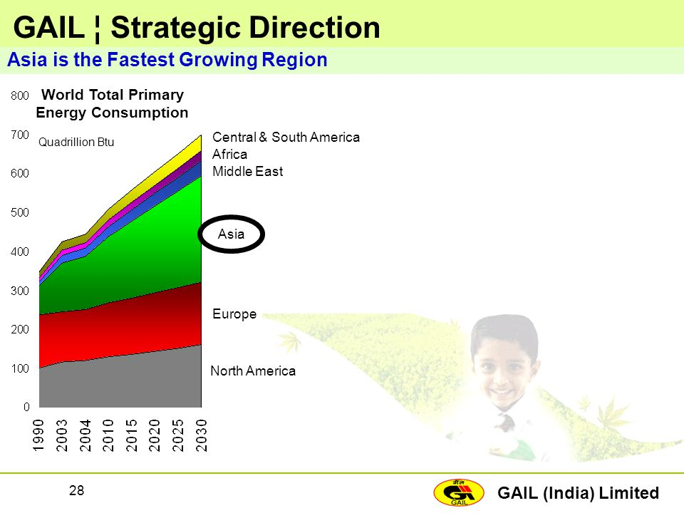GAIL ¦ Strategic Direction