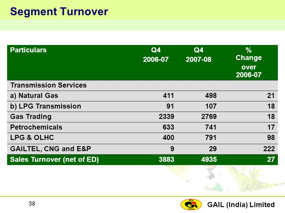 Segment Turnover Particulars Q4 2006-07 2007-08 % Change over 2006-07