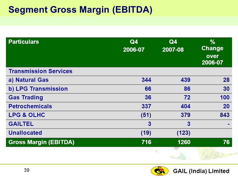 Segment Gross Margin (EBITDA)