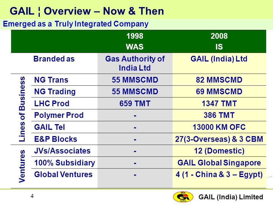 GAIL ¦ Overview – Now & Then