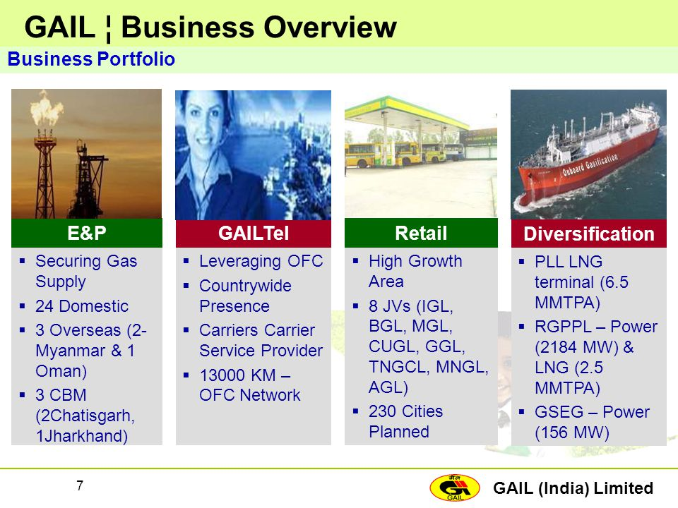 GAIL ¦ Business Overview