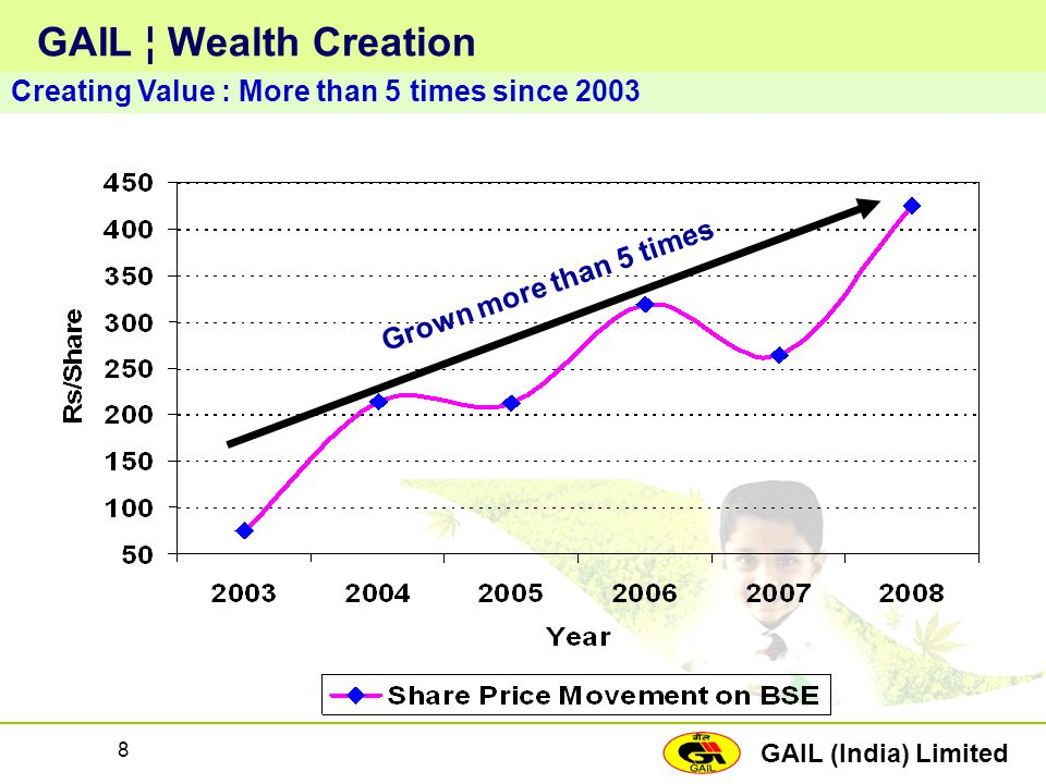 GAIL ¦ Wealth Creation Creating Value : More than 5 times since 2003