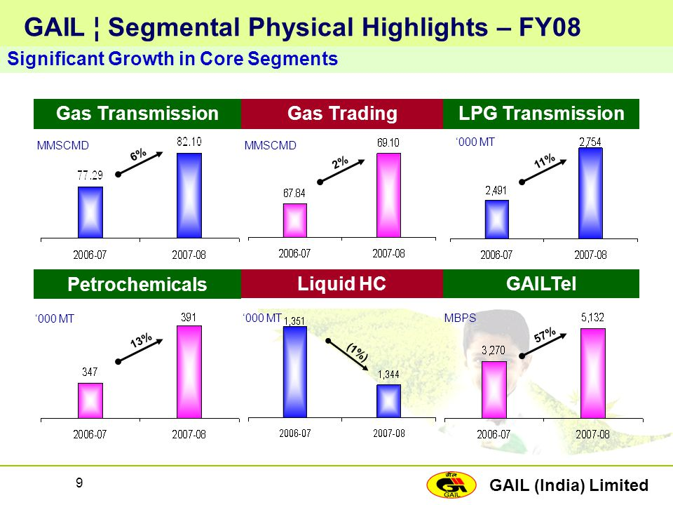 GAIL ¦ Segmental Physical Highlights – FY08