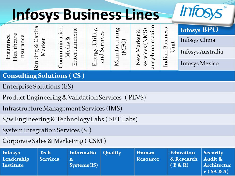 Infosys Business Lines