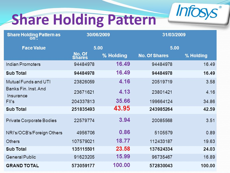 Share Holding Pattern as on :