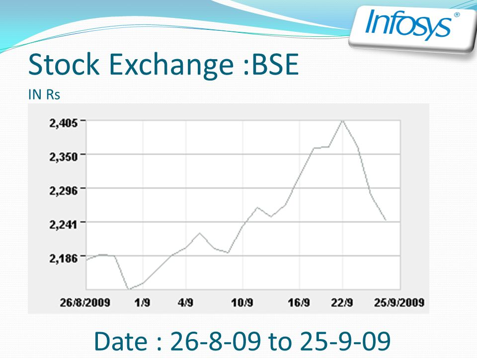 Stock Exchange :BSE IN Rs Date : 26-8-09 to 25-9-09
