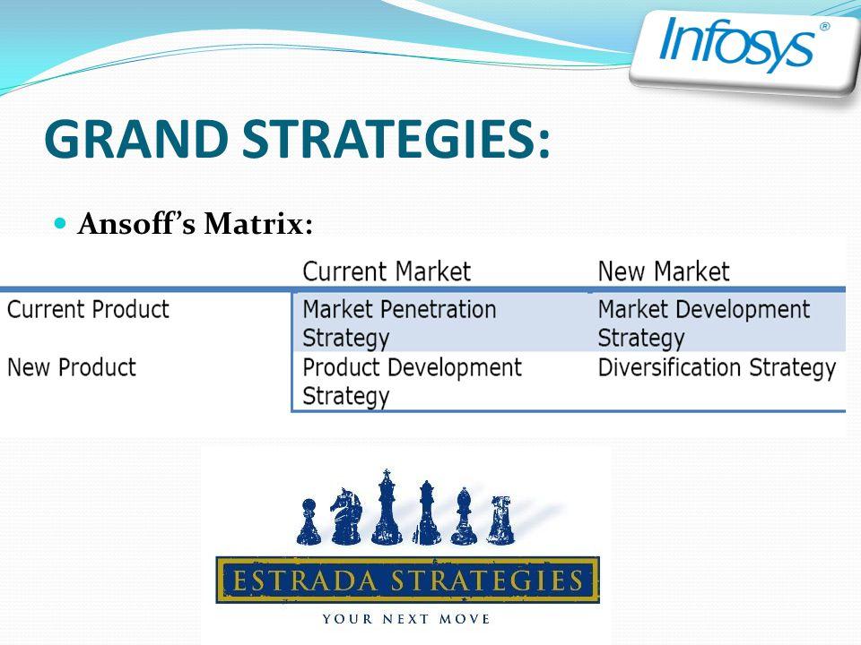 GRAND STRATEGIES: Ansoff's Matrix: