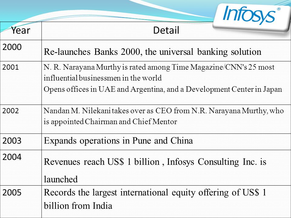 Year Detail. 2000. Re-launches Banks 2000, the universal banking solution. 2001.
