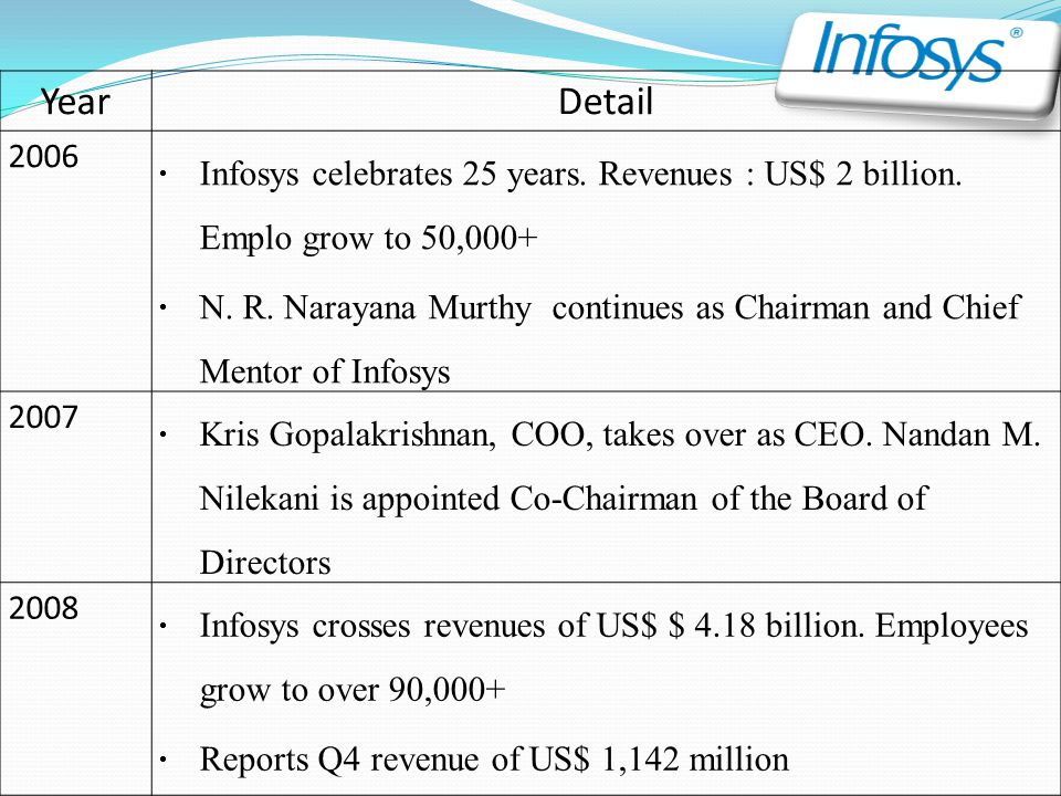 Year Detail. 2006. Infosys celebrates 25 years. Revenues : US$ 2 billion. Emplo grow to 50,000+