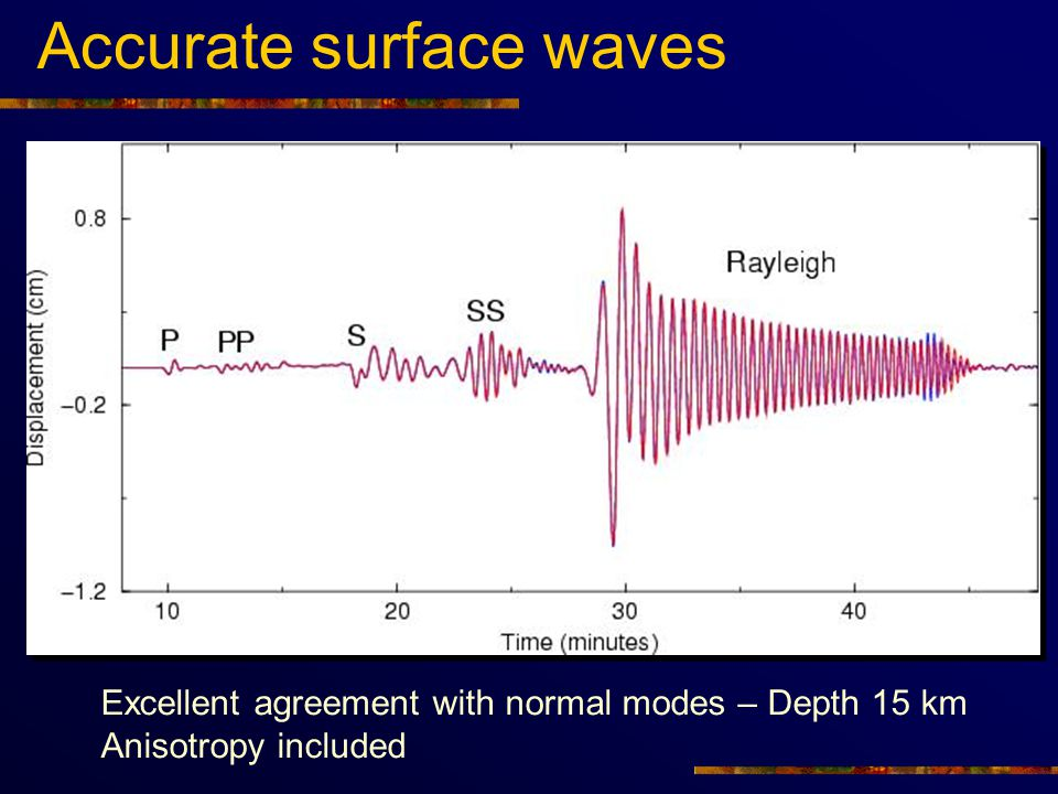 Accurate surface waves