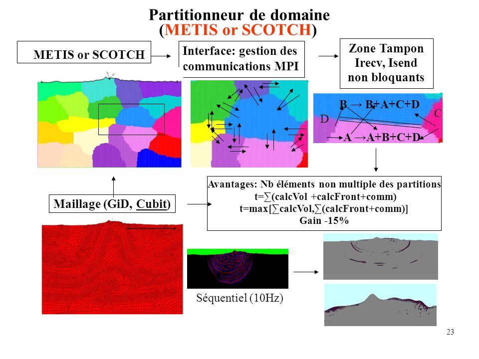 Partitionneur de domaine (METIS or SCOTCH)
