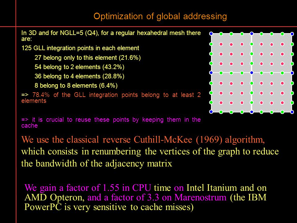 Optimization of global addressing