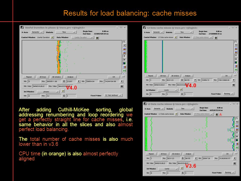 Results for load balancing: cache misses