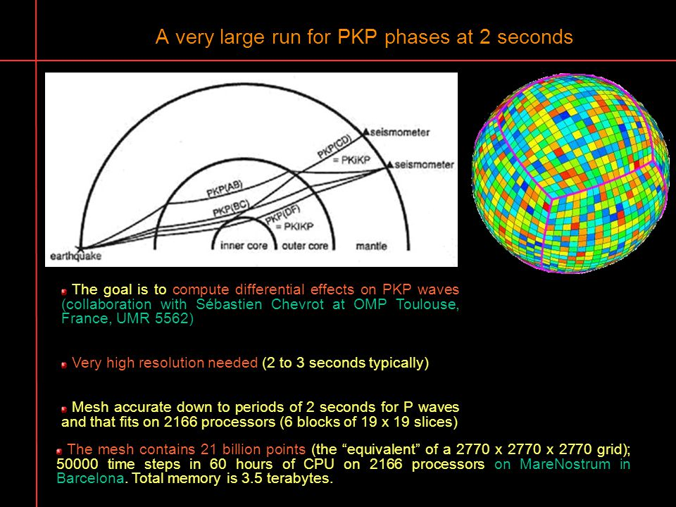 A very large run for PKP phases at 2 seconds