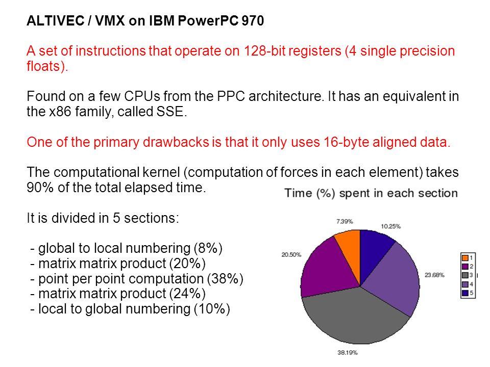 ALTIVEC / VMX on IBM PowerPC 970