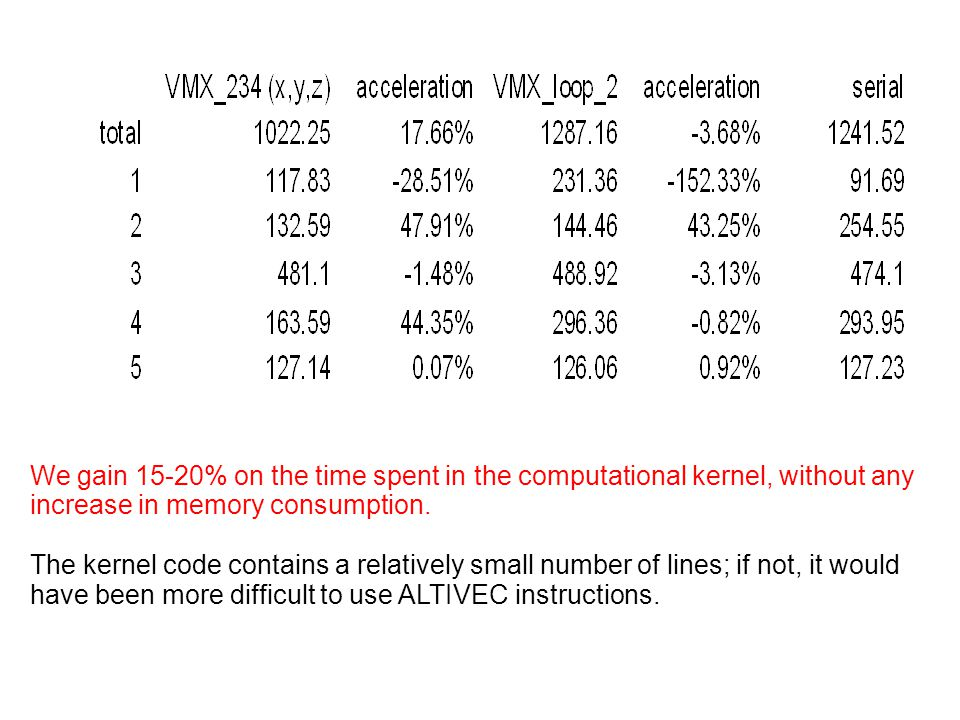 We gain 15-20% on the time spent in the computational kernel, without any increase in memory consumption.