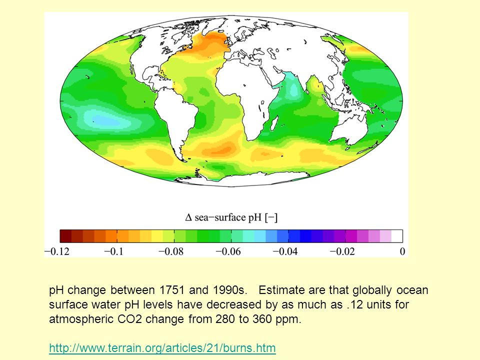 pH change between 1751 and 1990s. Estimate are that globally ocean surface water pH levels have decreased by as much as .12 units for atmospheric CO2 change from 280 to 360 ppm.