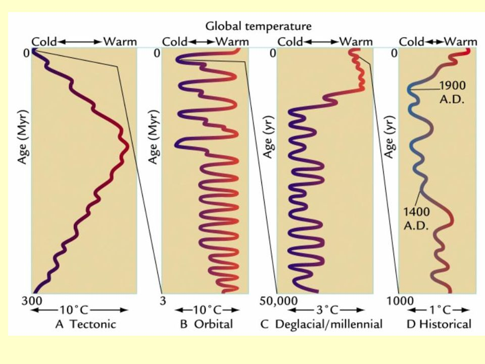 Climate and the carbon cycle have many time scales of interest.