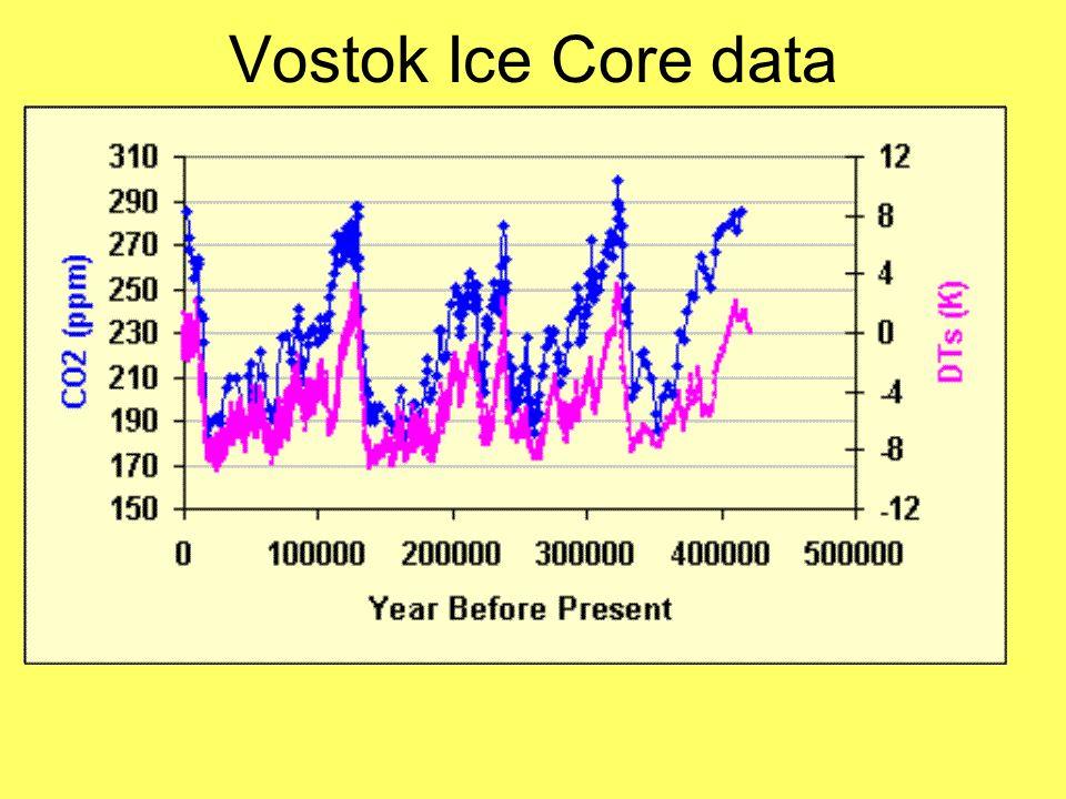 Vostok Ice Core data