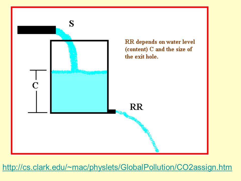 http://cs.clark.edu/~mac/physlets/GlobalPollution/CO2assign.htm