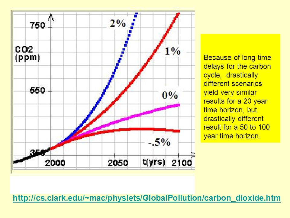 Because of long time delays for the carbon cycle, drastically different scenarios yield very similar results for a 20 year time horizon, but drastically different result for a 50 to 100 year time horizon.