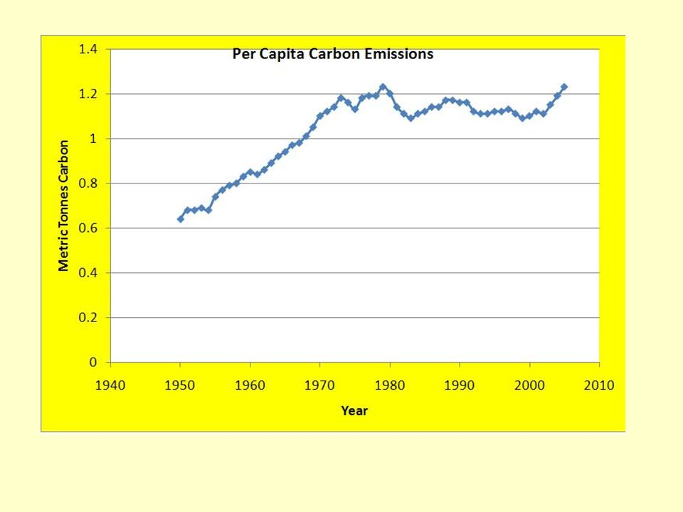 For the past 30 to 35 years emissions have been closely linked to population.