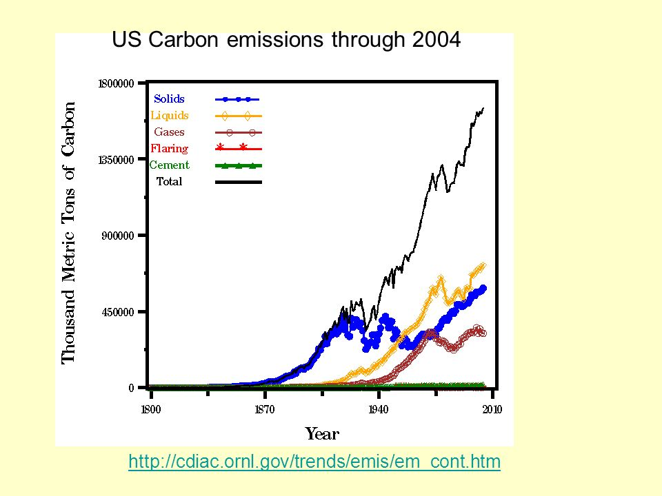 US Carbon emissions through 2004
