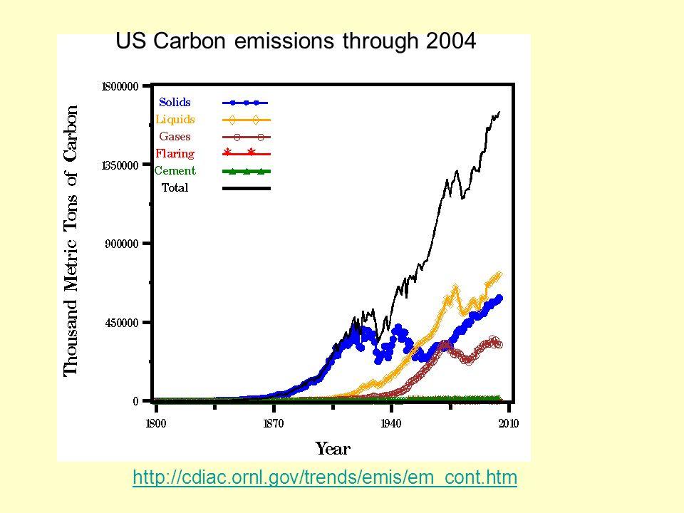 US Carbon emissions through 2004