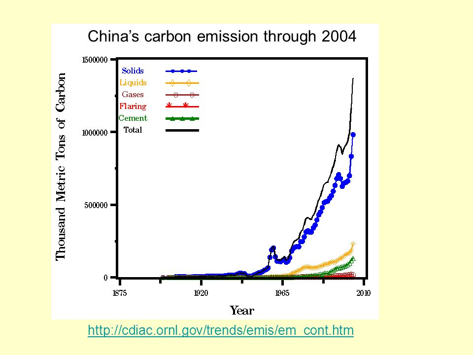 China's carbon emission through 2004
