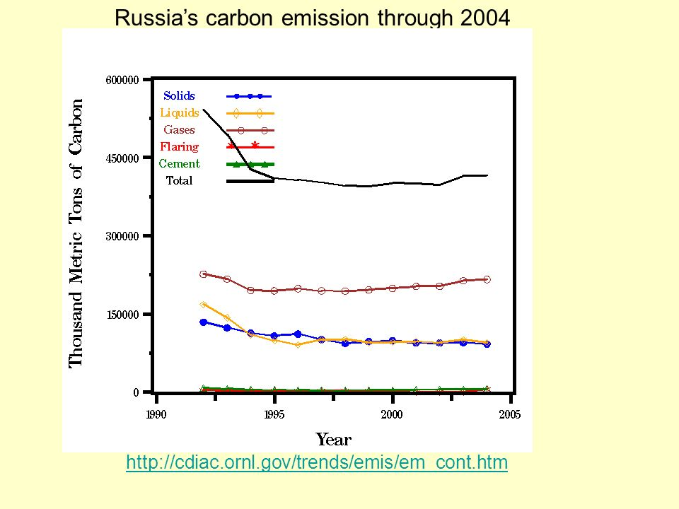 Russia's carbon emission through 2004