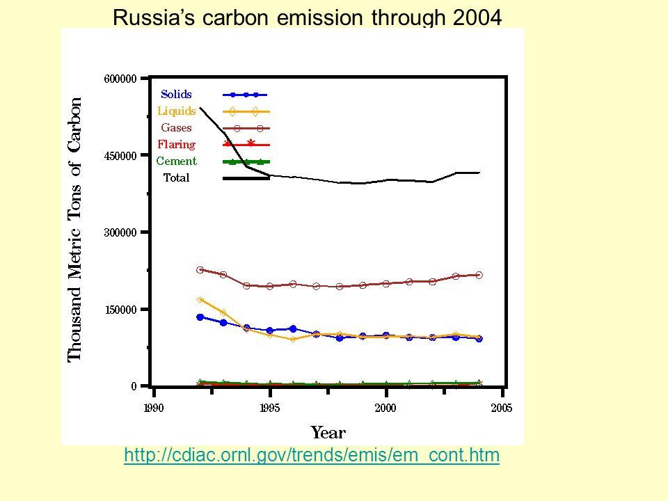 Russia's carbon emission through 2004