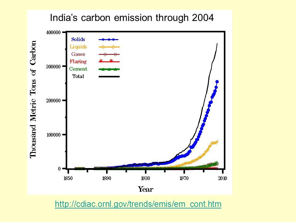India's carbon emission through 2004
