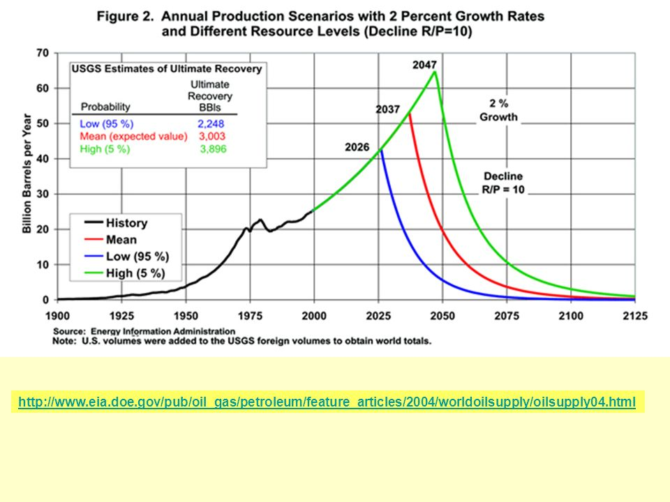 http://www.eia.doe.gov/pub/oil_gas/petroleum/feature_articles/2004/worldoilsupply/oilsupply04.html