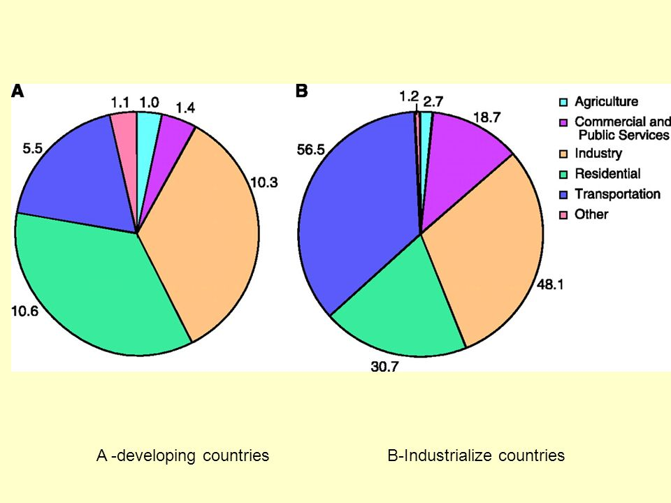 A -developing countries B-Industrialize countries