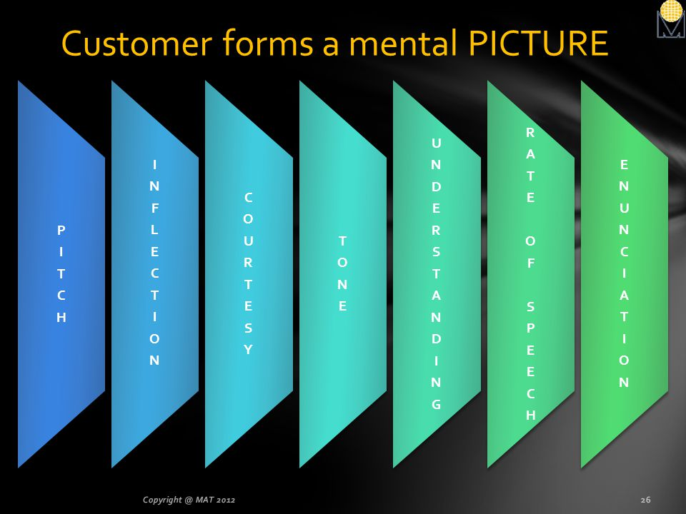 Customer forms a mental PICTURE